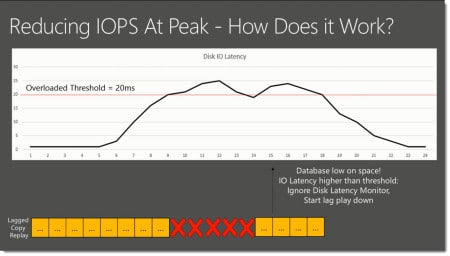 Exchange 2016 Disk Latency Monitor (Image Courtesy ESE Team http://bit.ly/1Kebhp8)