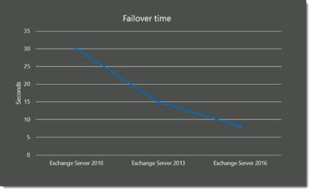 Exchange 2016 Failover Time