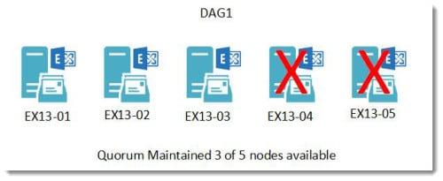 DAG Static Quorum 3 of 5 nodes