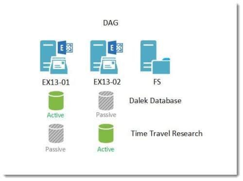DAG SuperTekBoy Lab Example